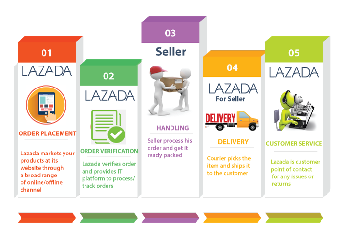 Sell Online with Lazada - Your Ecommerce Shop in Malaysia