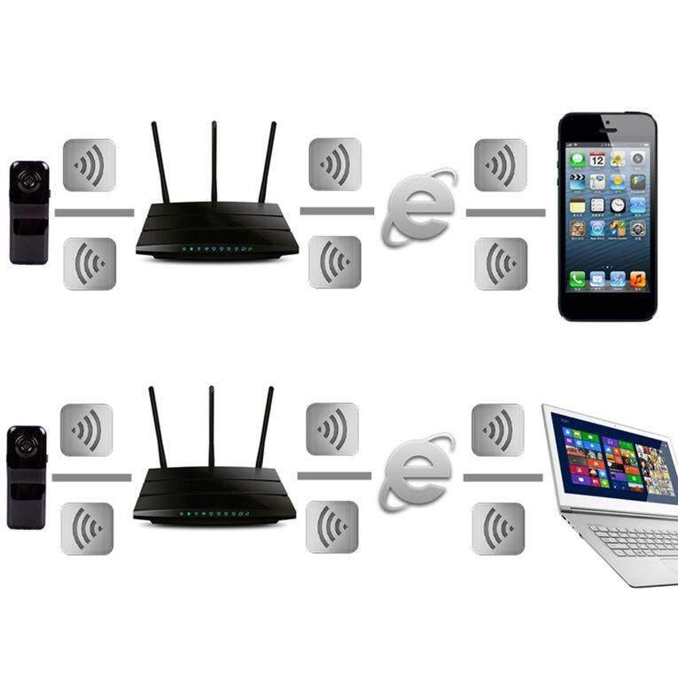 Fitur Untuk Android Iphone Pc Mini Wifi Wireless Ip Cam Kamera
