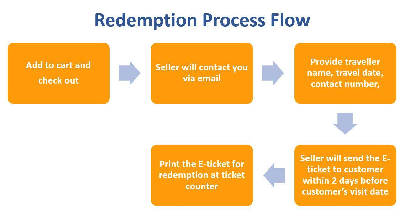 redemption process flow.png