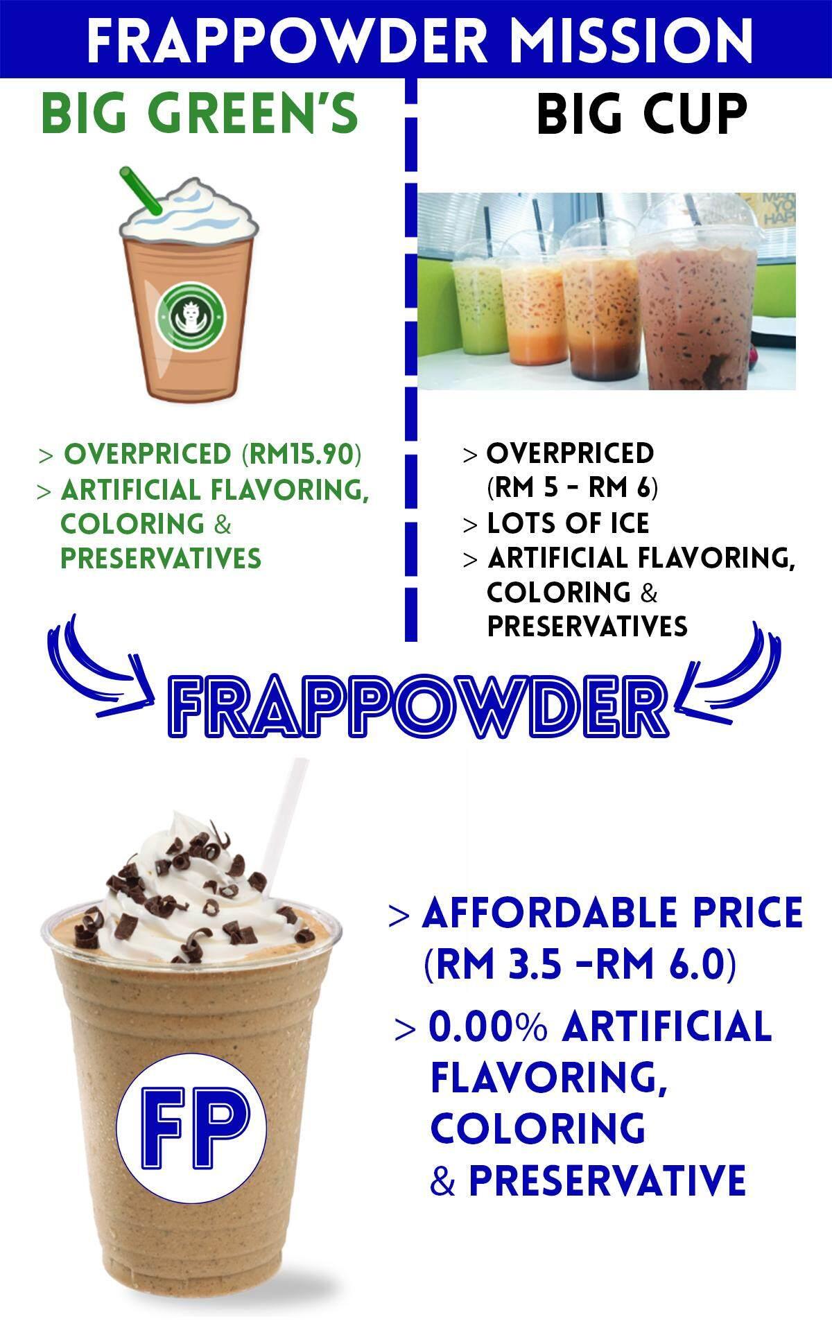 #2 Frappowder Mission 800 x 1500 Lazada Blue Creamy Dark Cocoa.jpg