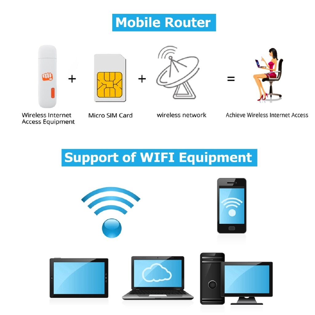 Modems & Routers - UK Unlocked 3G Mobile Broadband WiFi WIRELESS Router 32GB PORTABLE MiFi Hotspot - Network Components