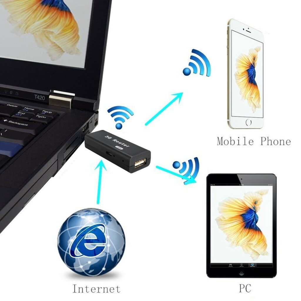 Modems & Routers - MINI 3G/4G AP PORTABLE WIRELESS WiFi Router 150M Phone Tablet Hotspot USB Modem - Network Components