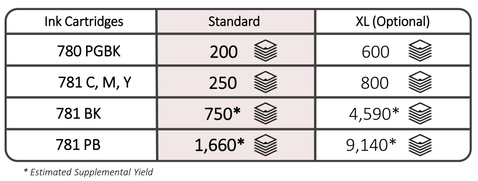 CANON PGI-780 & CLI-781 NORMAL SET CARTRIDGE (PGI-780+CLI781BK+C+M+Y+PB) for TS8170/TS8270/TS8370/TS9170 Printer