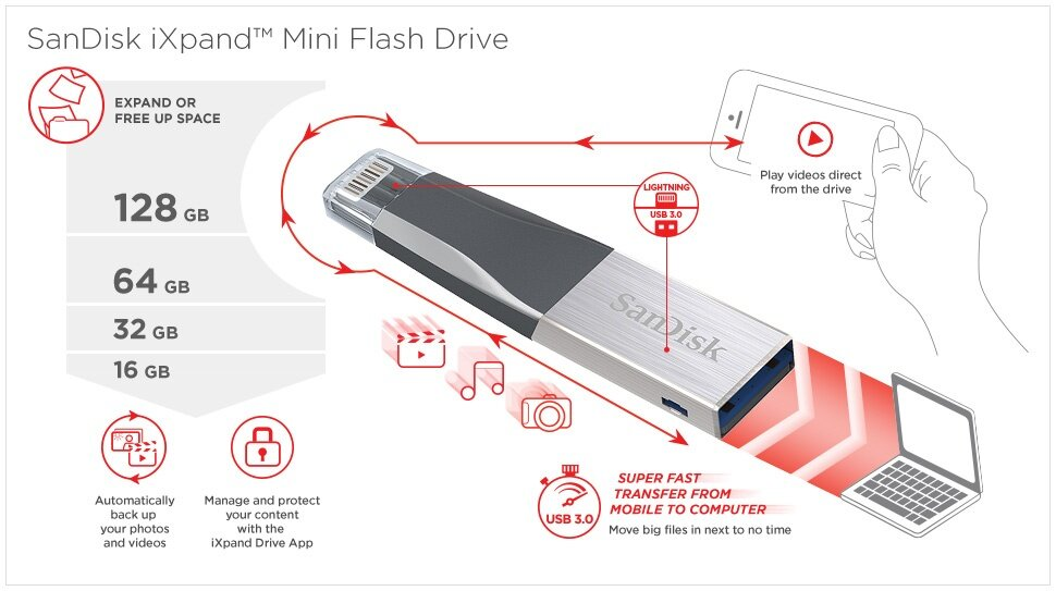 SanDisk iXPand Mini Flash Drive 128GB