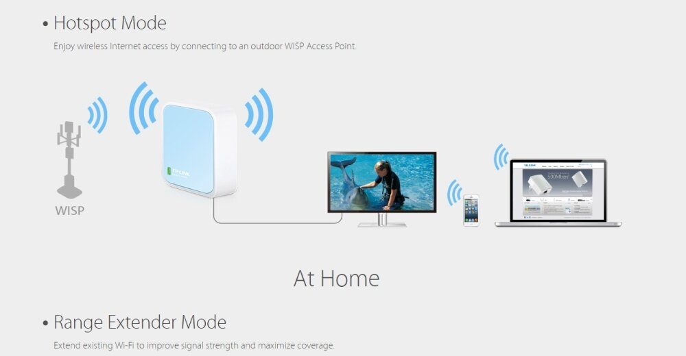 TP-LINK WR802N 300MBPS WIRELESS N MINI POCKET ROUTER AP RC