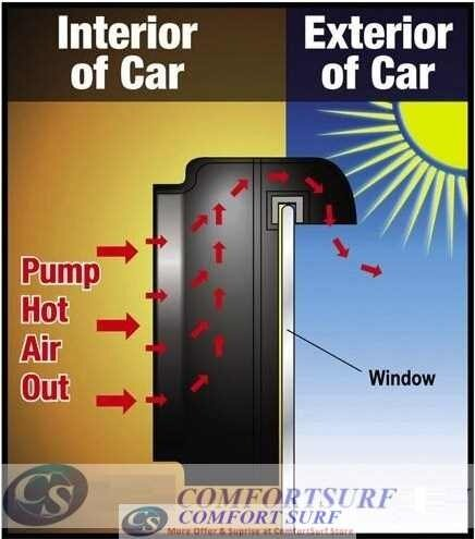 Effects Of Extreme Heat On Car Battery