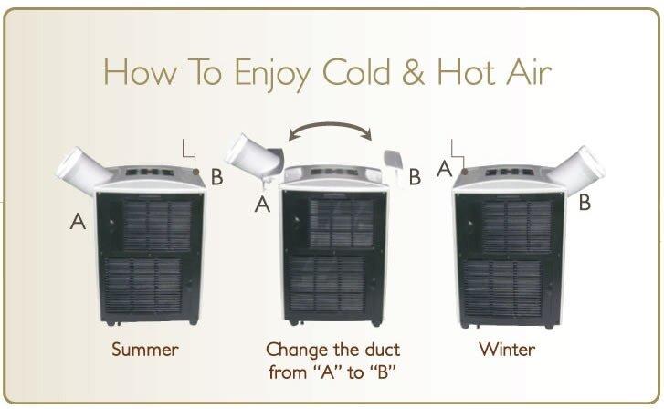 garrison 7000 btu portable air conditioner manual