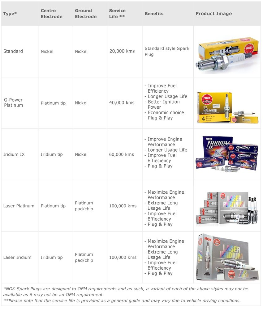 Specifications of NGK Laser Platinum Premium Spark Plugs Spark Plug -  LZKAR6AP-11 [ Suitable for Nissan Cars ]