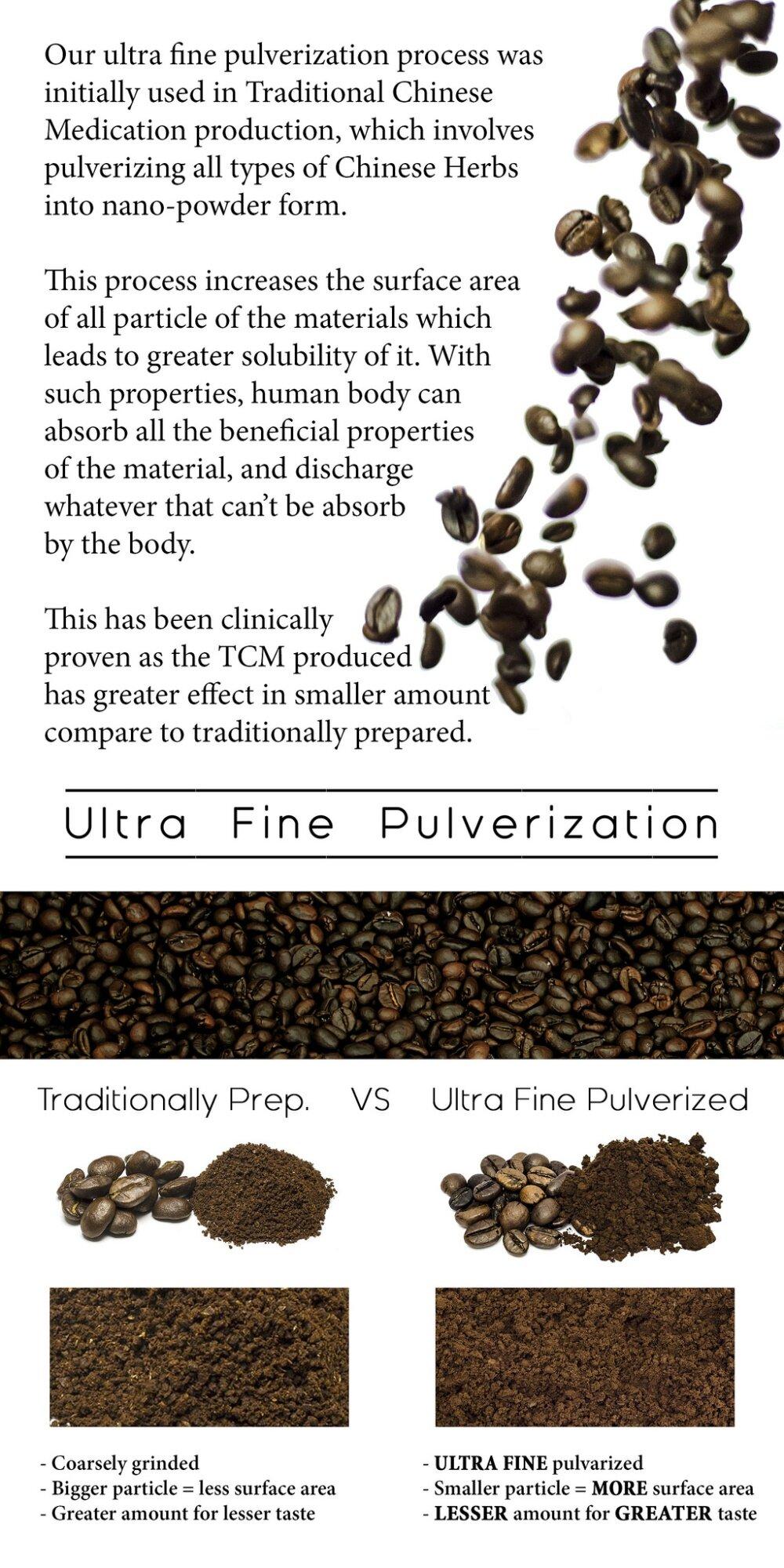 Ultra Fine Pulvarization