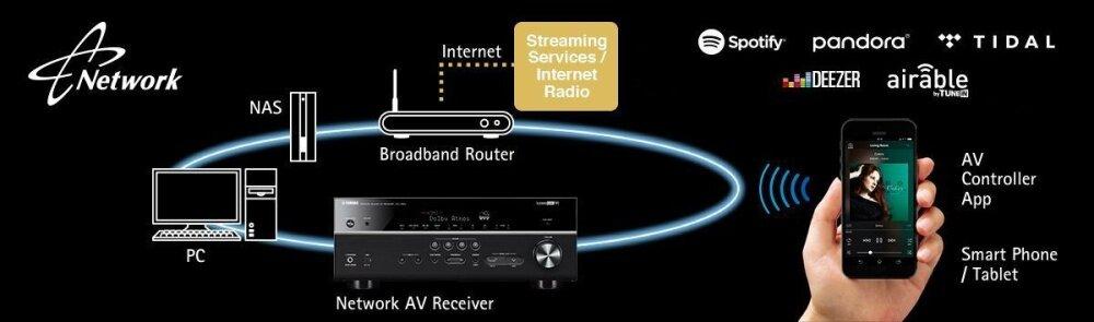 Yamaha RX-V683 7 2CH Dolby Atmos, DTS-X, MusicCast Network AV Receiver (1  Year Yamaha Malay