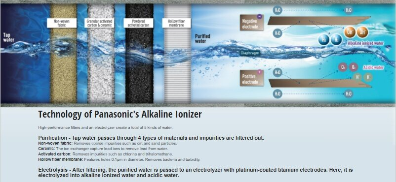 Panasonic Alkaline Ionized Water Purifier Apparatus Blue TK AS44 A Filter