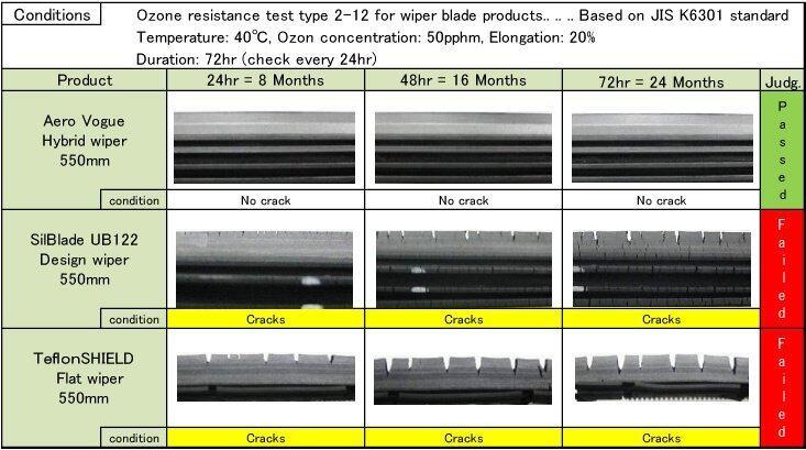 wiper ozone test